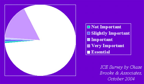 97% of Survey Respondents said ICE's mission was Very Important of Essential